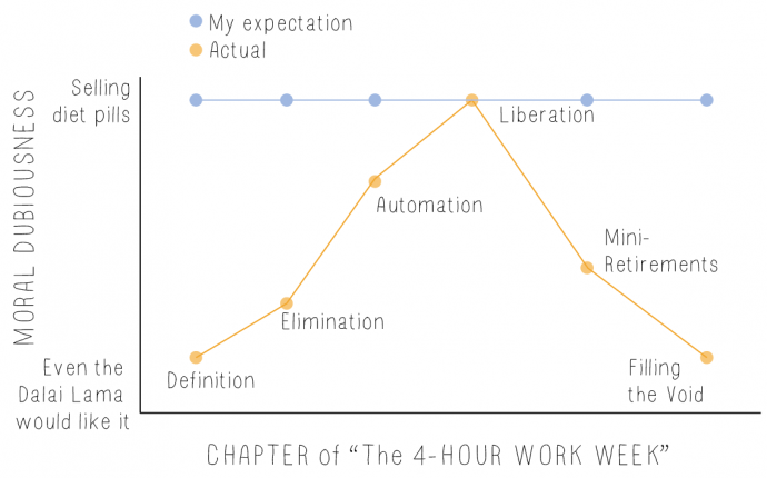 Moral dubiousness of the 4-hr Work Week
