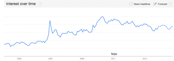 Happiness according to Google trends: 2004 to present