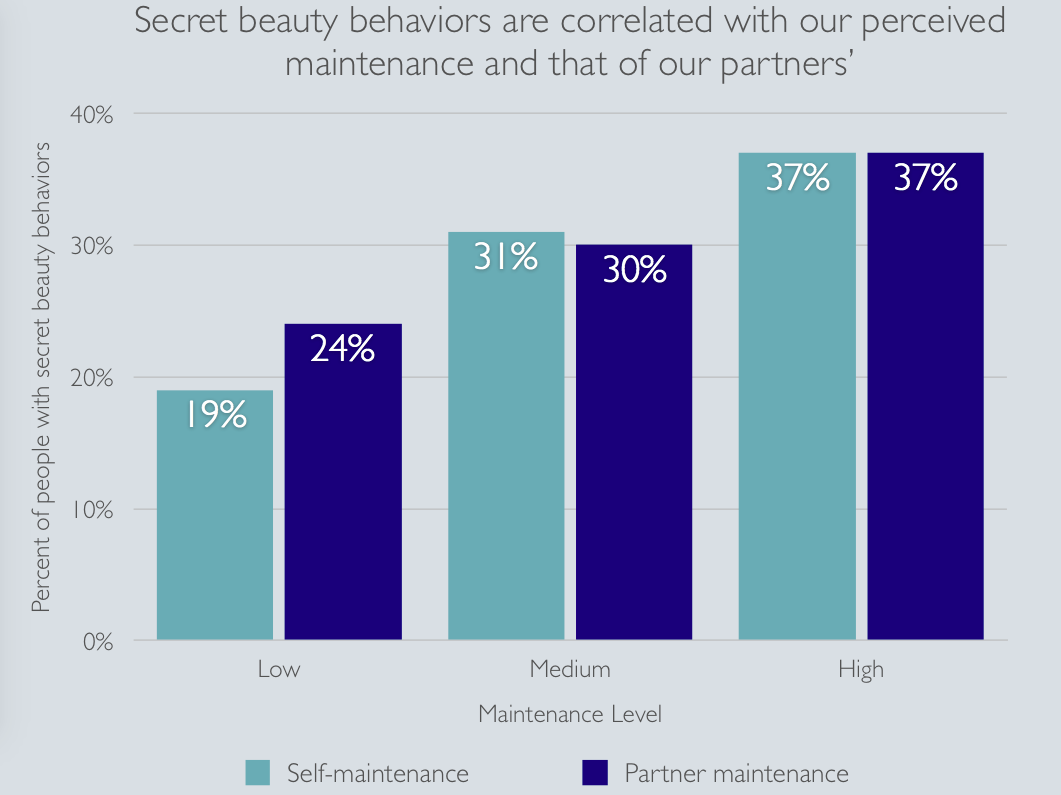 Rate of secret beauty behaviors seems to be correlated with our perceived maintenance levels - as well as that of our partners.