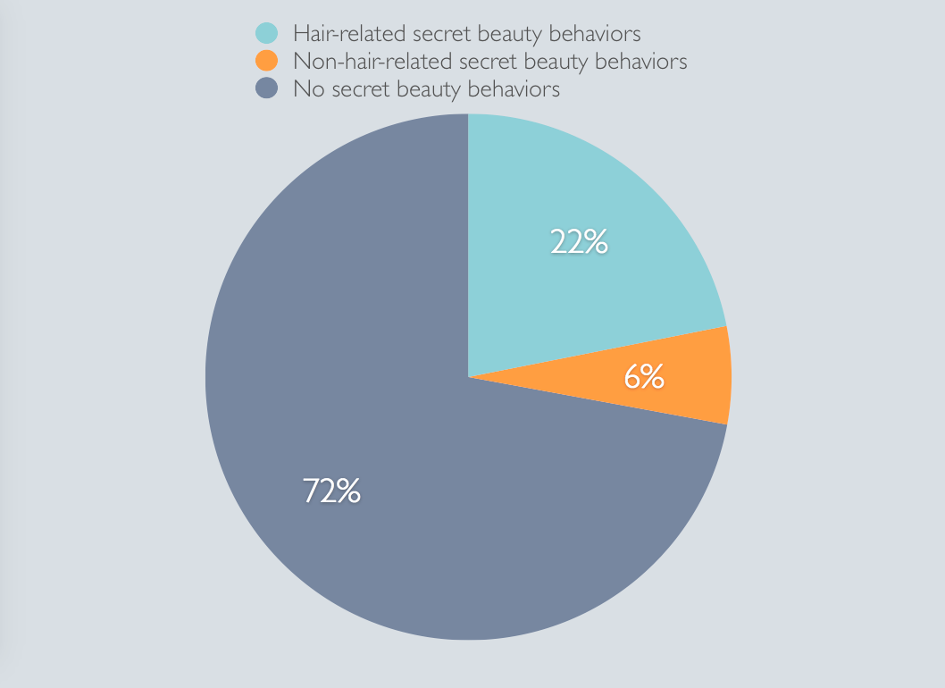 Nearly one third of all respondents had a secret beauty behavior.