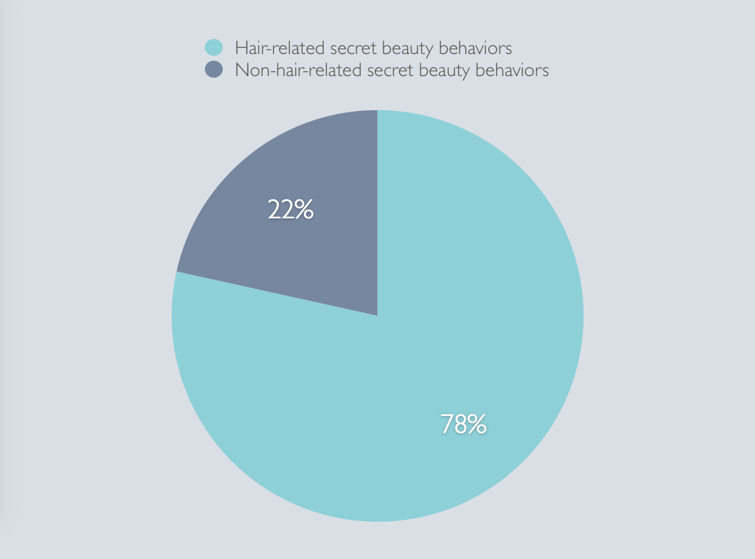 The vast majority of secret beauty behaviors had to do with hair removal.