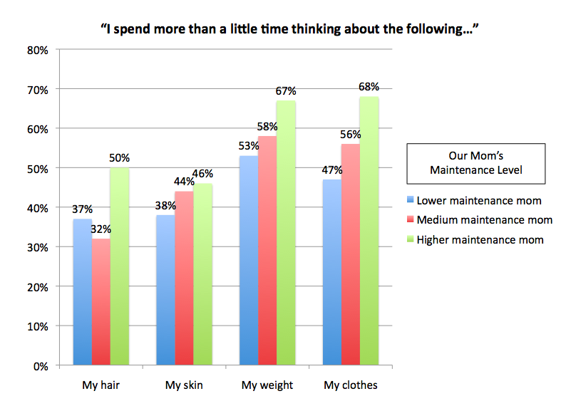 When asked how often you spend more than a little time thinking about these categories, more respondents answered that they do spend more time thinking about these beauty categories if they have a higher maintenance mom.